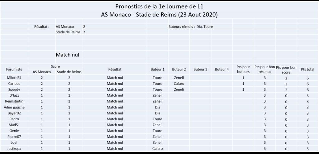 Les nez fins : Pronos Reims 20-21 Image286