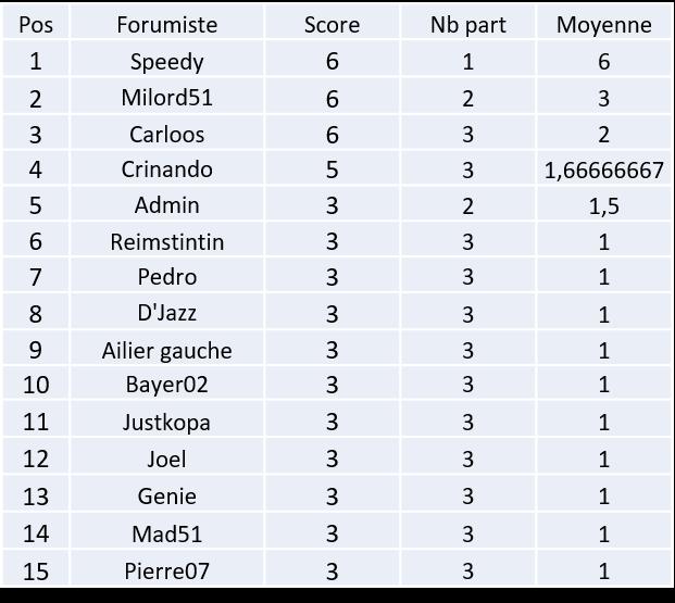 Classement Pronos Reims : 20-21 Image287