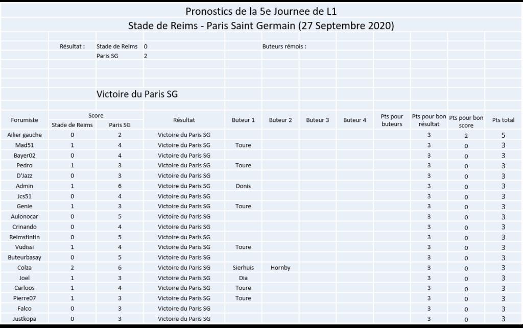 Les nez fins : Pronos Reims 20-21 Image296