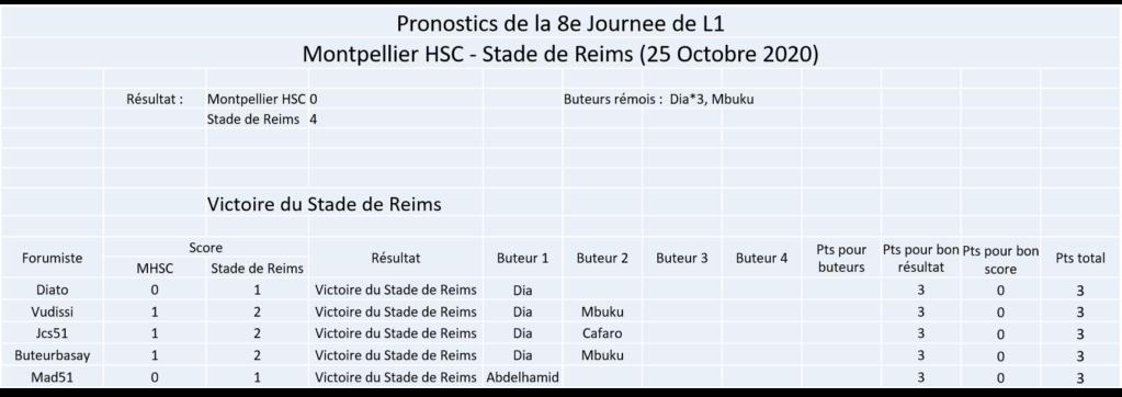 Les nez fins : Pronos Reims 20-21 Image300