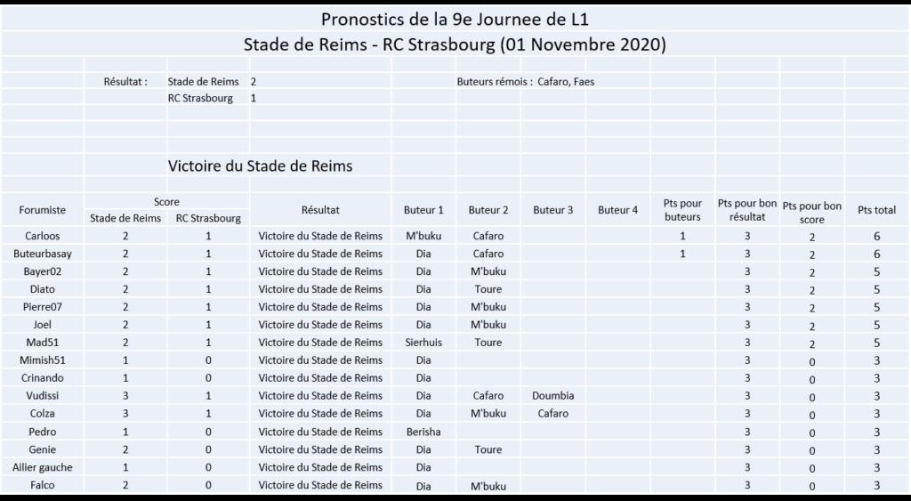 Les nez fins : Pronos Reims 20-21 Image302