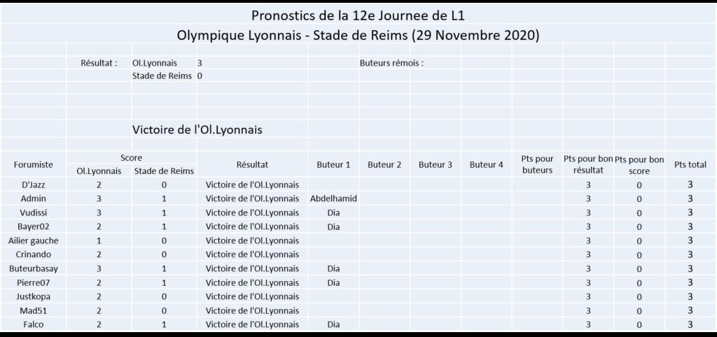 Les nez fins : Pronos Reims 20-21 Image307