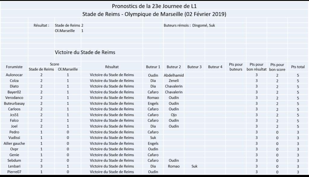 Les nez fins : Reims 18-19 - Page 2 Image341