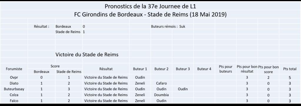 Les nez fins : Reims 18-19 - Page 2 Image353