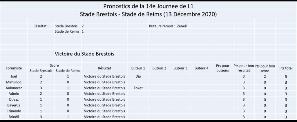 Les nez fins : Pronos Reims 20-21 Image364