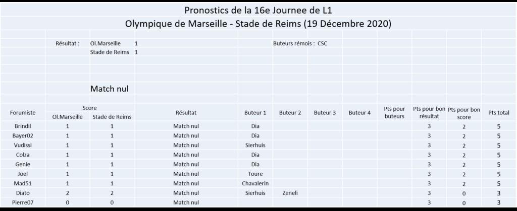 Les nez fins : Pronos Reims 20-21 Image368