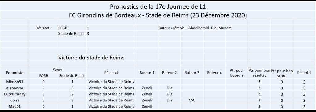 Les nez fins : Pronos Reims 20-21 Image370