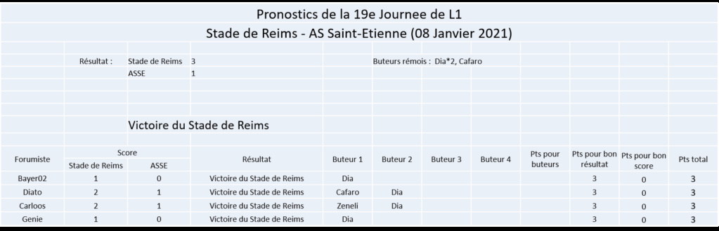Les nez fins : Pronos Reims 20-21 Image374