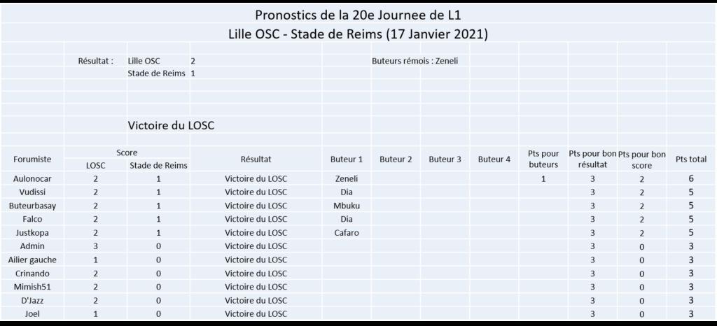 Les nez fins : Pronos Reims 20-21 Image376
