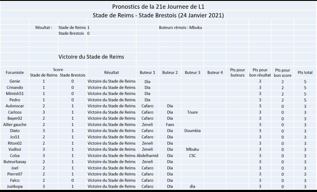 Les nez fins : Pronos Reims 20-21 Image378