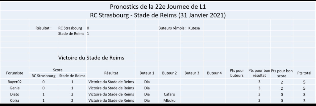 Les nez fins : Pronos Reims 20-21 Image380