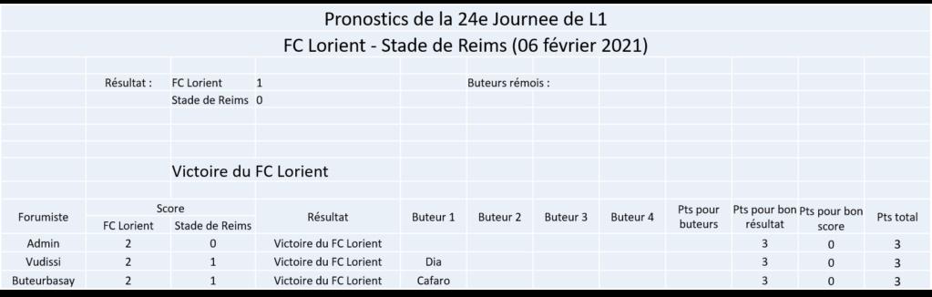 Les nez fins : Pronos Reims 20-21 - Page 2 Image384