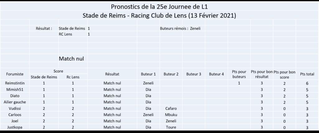 Les nez fins : Pronos Reims 20-21 - Page 2 Image388