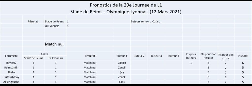 Les nez fins : Pronos Reims 20-21 - Page 2 Image397
