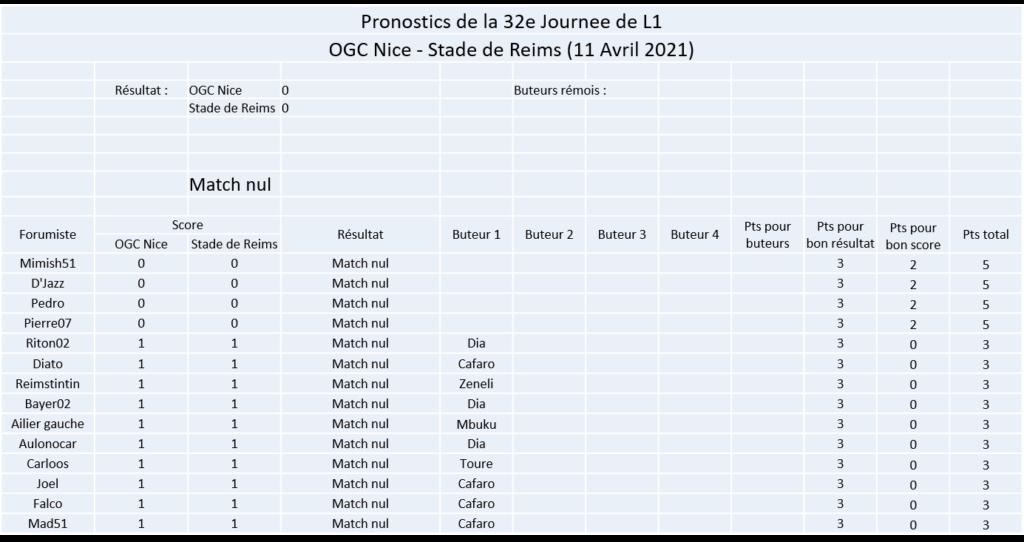 Les nez fins : Pronos Reims 20-21 - Page 2 Image403