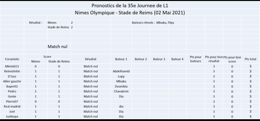 Les nez fins : Pronos Reims 20-21 - Page 2 Image409