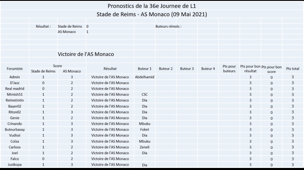 Les nez fins : Pronos Reims 20-21 - Page 2 Image411