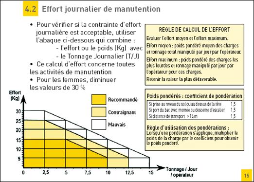 Ergonomie & Efforts manuel admissible Image410