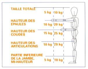 Ergonomie & Efforts manuel admissible Manipu10