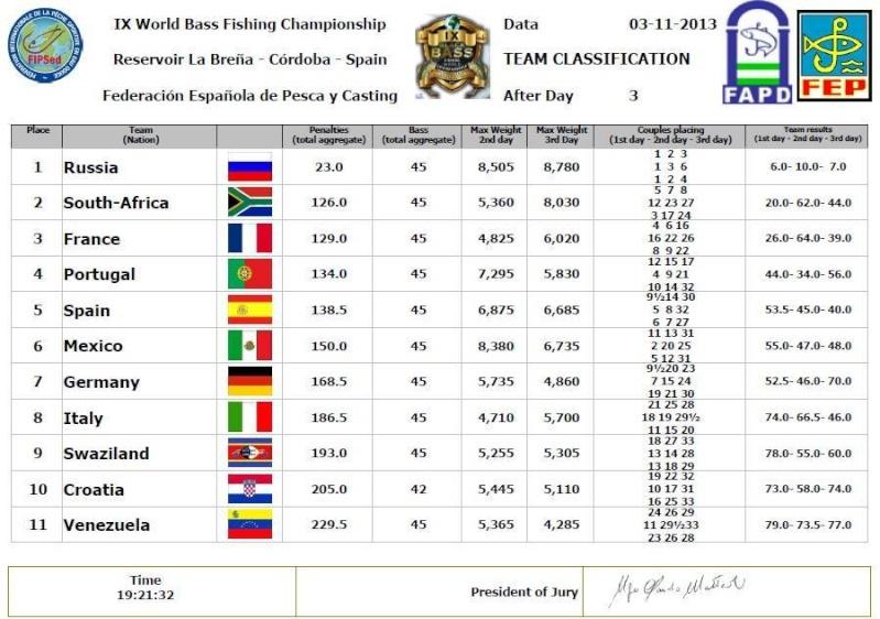 Championnat du monde de pêche au black-bass 14507510