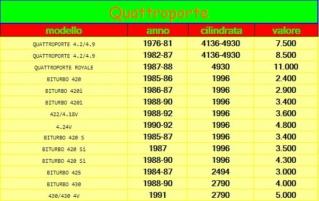 Maserati 222, Racing o Royale Qoutat10