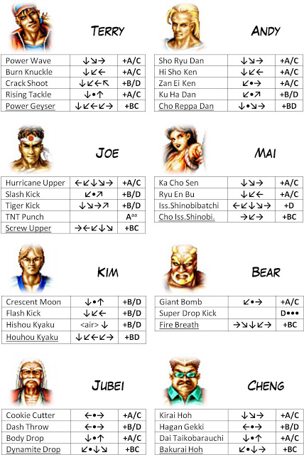 Centralisation des Moves Listes des Vs Fighting Neo Geo Fatalf11
