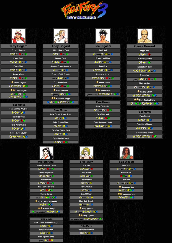 Centralisation des Moves Listes des Vs Fighting Neo Geo Move_l27