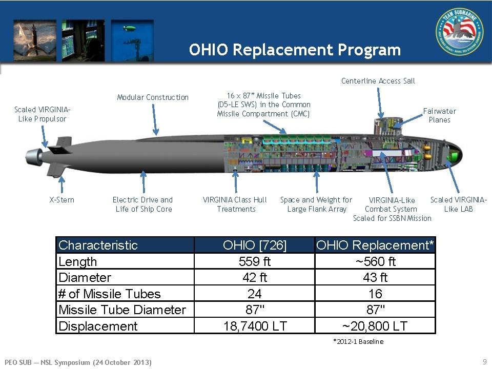 SNLE de la classe OHIO, renovés et leurs successeurs 5acebd10