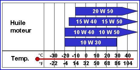 A titre d'information (températures et huiles) Tempar10