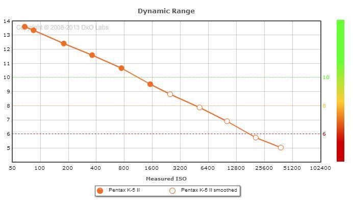 Les boîtiers et leurs ISO K5-2_d10