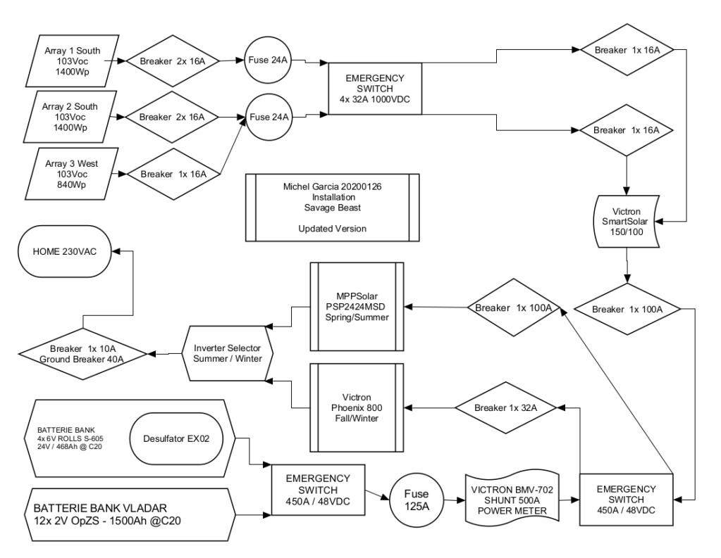 """Passage en mode """"Off-Grid"""" - Déconnecté du réseau électrique - Page 4 Solar_10"""