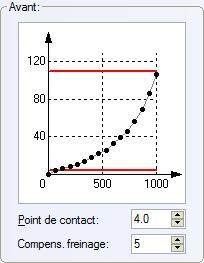 Signification d'un plat sur profil de vitesse Profil11