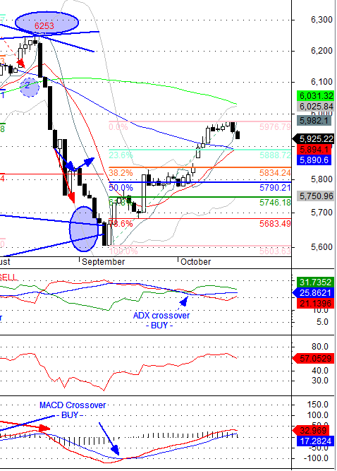 Is This a Down Trend or ASI Correction ? Asi10