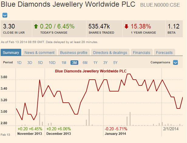 ECL/ BAT, Ruwan silva sold out on blue diamond Blue11