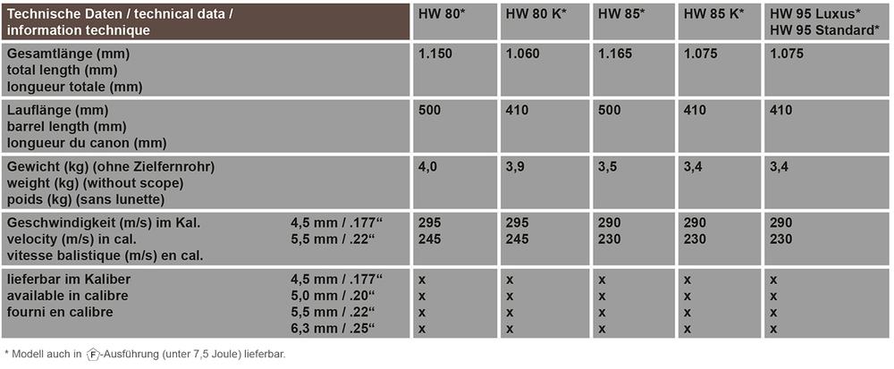 Démontage et installation d'un ressort sport match 16 joules dans la 80 Hw-80-14