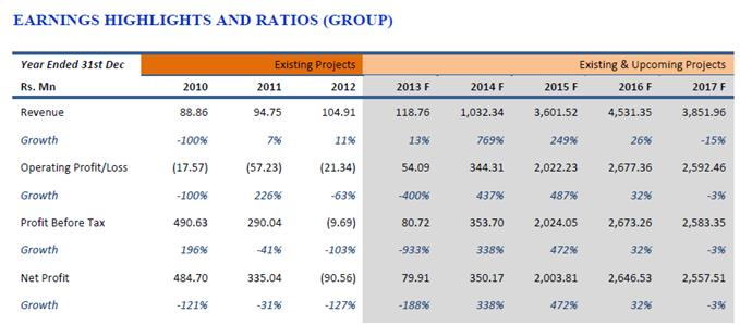 CLND  - Capital Trust Report 210
