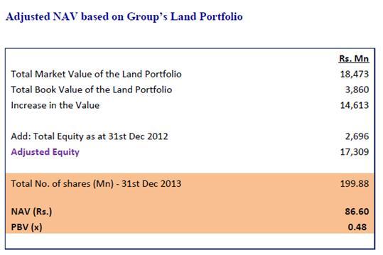 CLND  - Capital Trust Report 410
