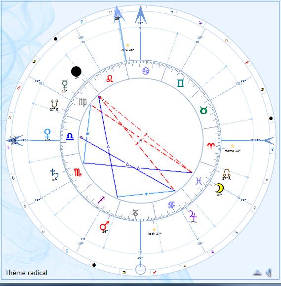 Astro Hindoue pour occidentaux - Page 6 Astro_12
