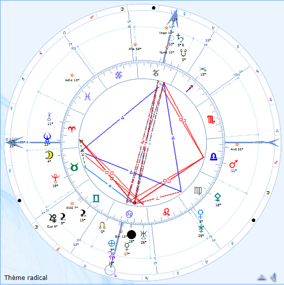 Dominantes Planétaires Montan12