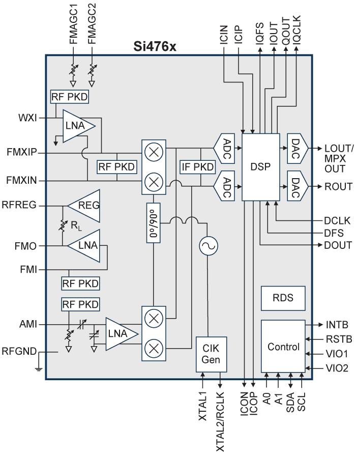 Un Sintonizzatore FM nel 2014 - Pagina 14 Si476x10