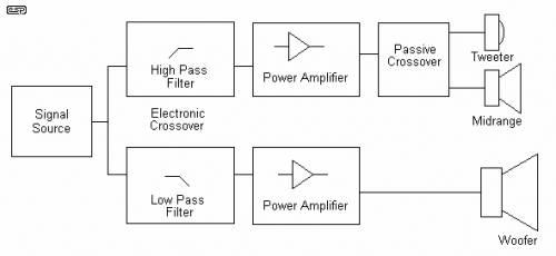 La bi-amplification 11962610