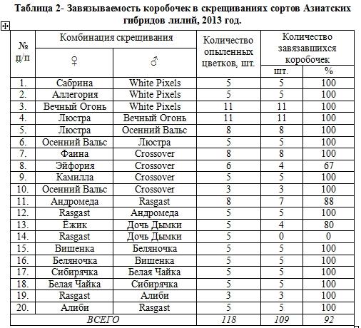 СЕЛЕКЦИЯ АЗИАТСКИХ ЛИЛИЙ Соколова М.А., к. с.-х. н.  Nddddn23