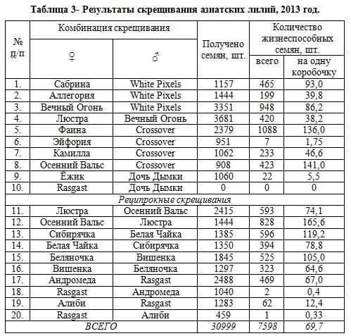 СЕЛЕКЦИЯ АЗИАТСКИХ ЛИЛИЙ Соколова М.А., к. с.-х. н.  Nddddn24