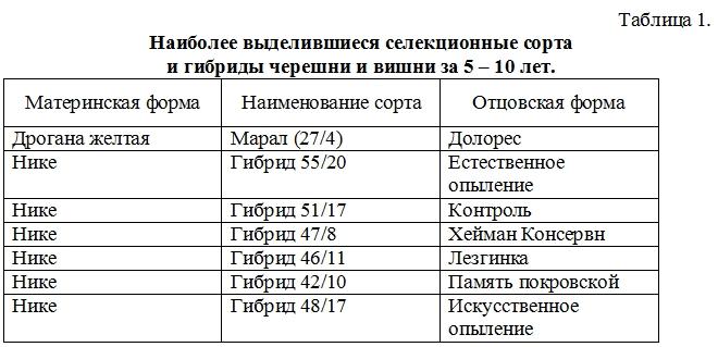 СОВРЕМЕННЫЕ ДОСТИЖЕНИЯ В СЕЛЕКЦИИ САДОВЫХ КУЛЬТУР  Касумова Фатма – Ханум Гасановна  Nddddn68