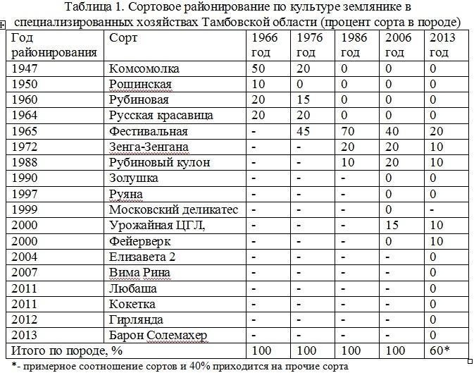 Состояние породного и сортового промышленного сортимента ягодных культур в Тамбовской области Козлова И.И.  Nddddn89