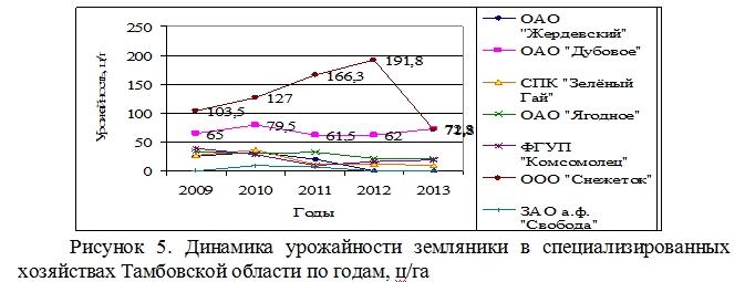 Состояние породного и сортового промышленного сортимента ягодных культур в Тамбовской области Козлова И.И.  Ndnndd33