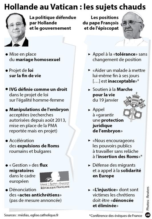 François Hollande au Vatican. Infogr10