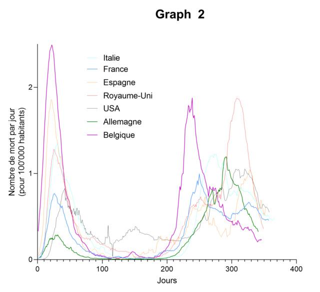 Le coronavirus COVID-19 - Infos, évolution et conséquences - Page 3 Avr_7_10