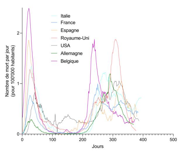Le coronavirus COVID-19 - Infos, évolution et conséquences - Page 24 Avr_7_20