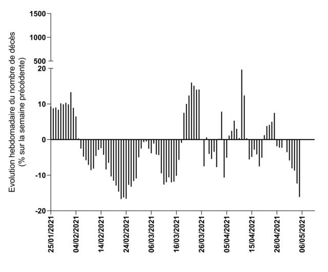 Le coronavirus COVID-19 - Infos, évolution et conséquences - Page 39 Data_626